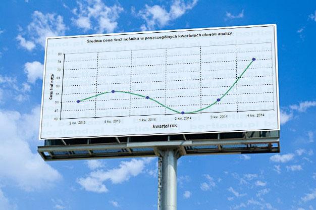 billboard wykres